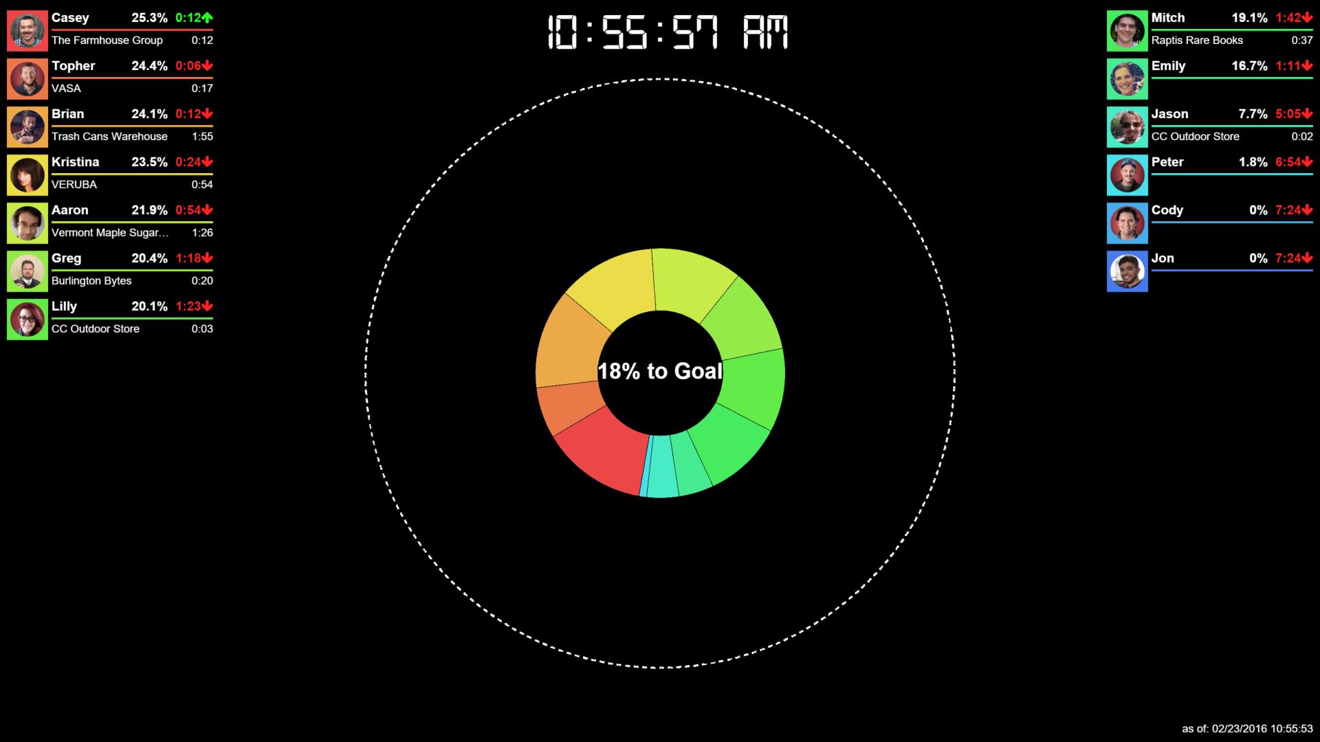 How Does Burlington Bytes Track Time?